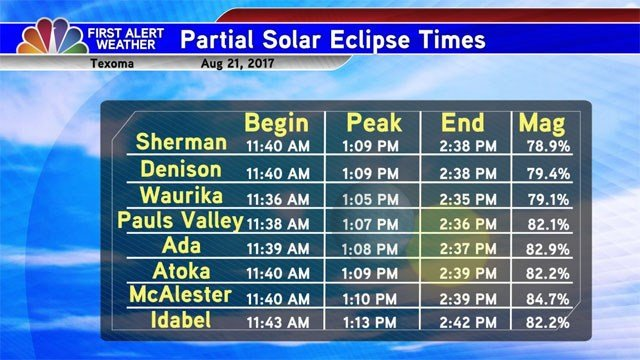 Partial eclipse times in Texoma