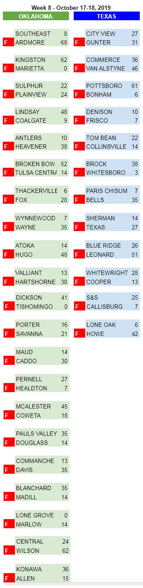 2019 High School Scoreboard: Week 8