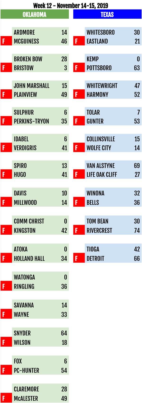 High School Football Scoreboard - Week 12